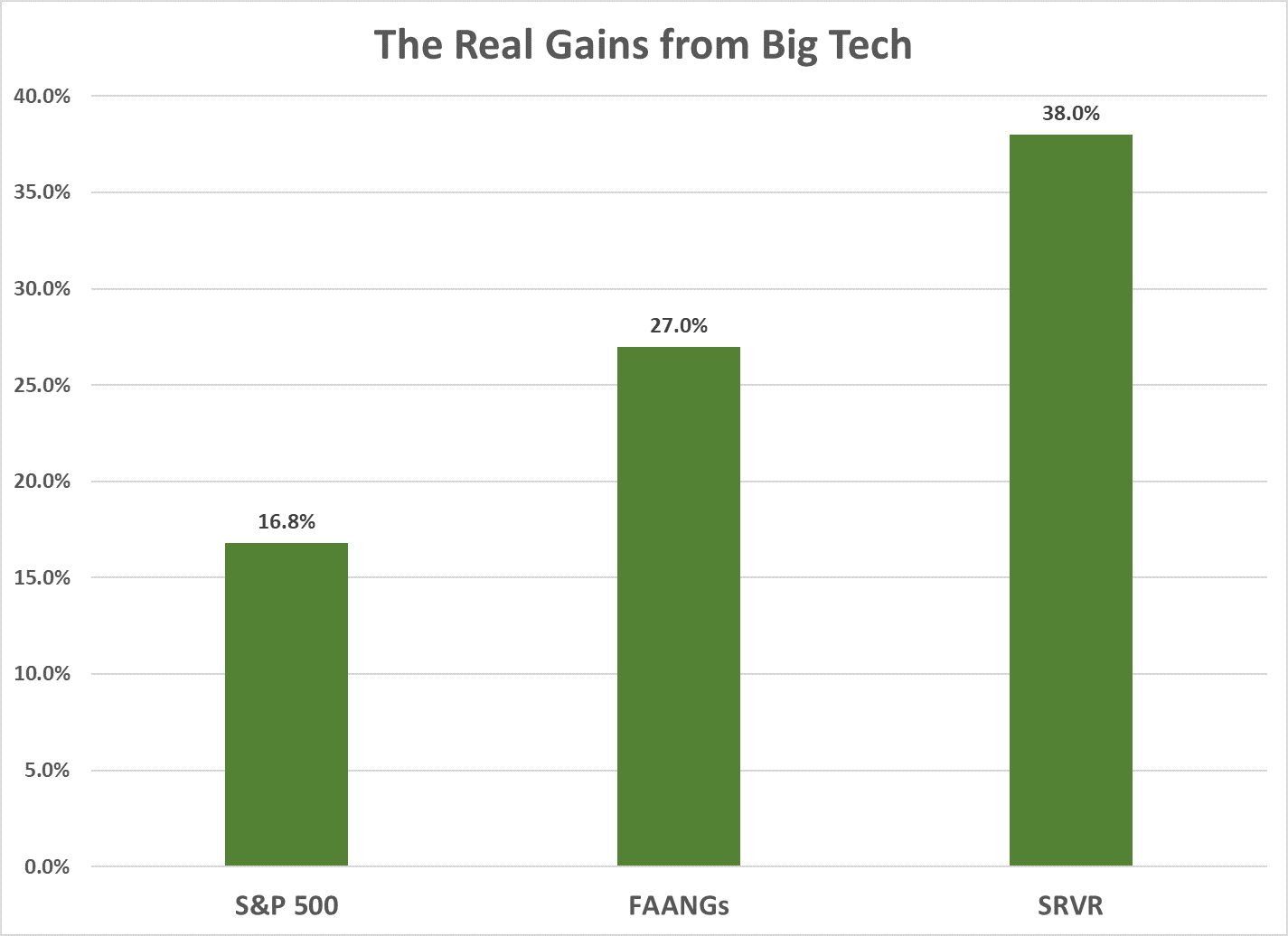 An index of companies that provide essential inputs to technology giants is at an all-time high. It's up 38% this year, trouncing the market and the FAANGs themselves.