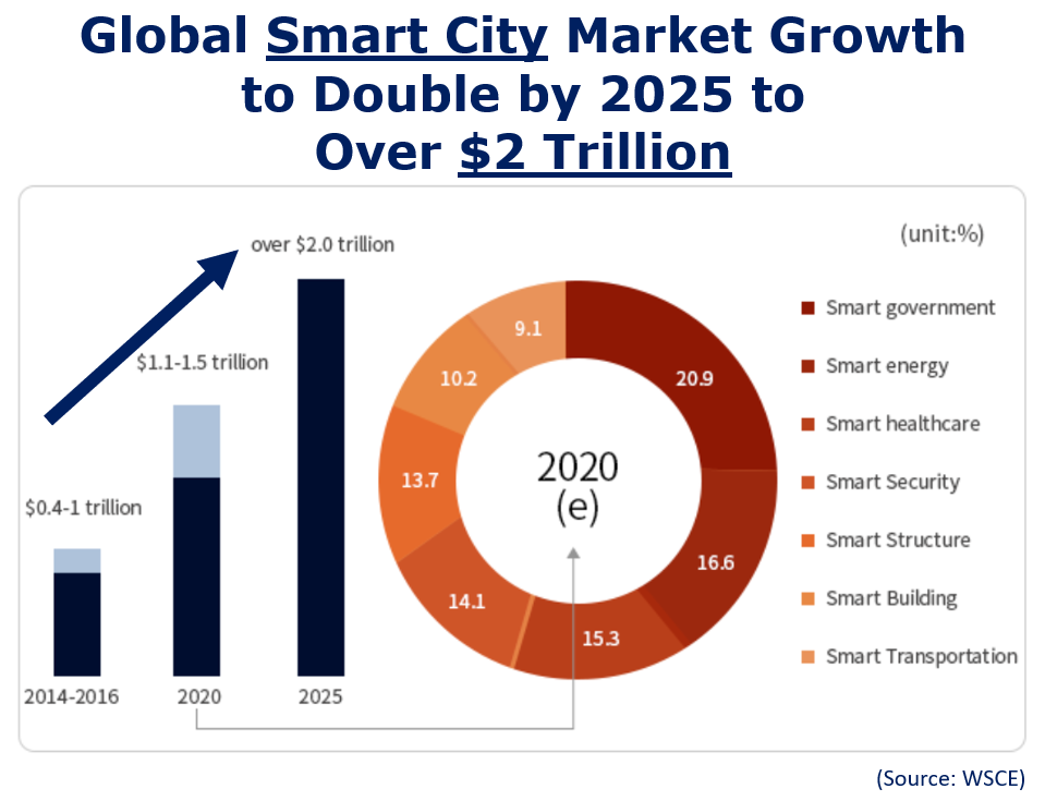Global Smart City Market Growth to Double by 2025 to over $2 Trillion