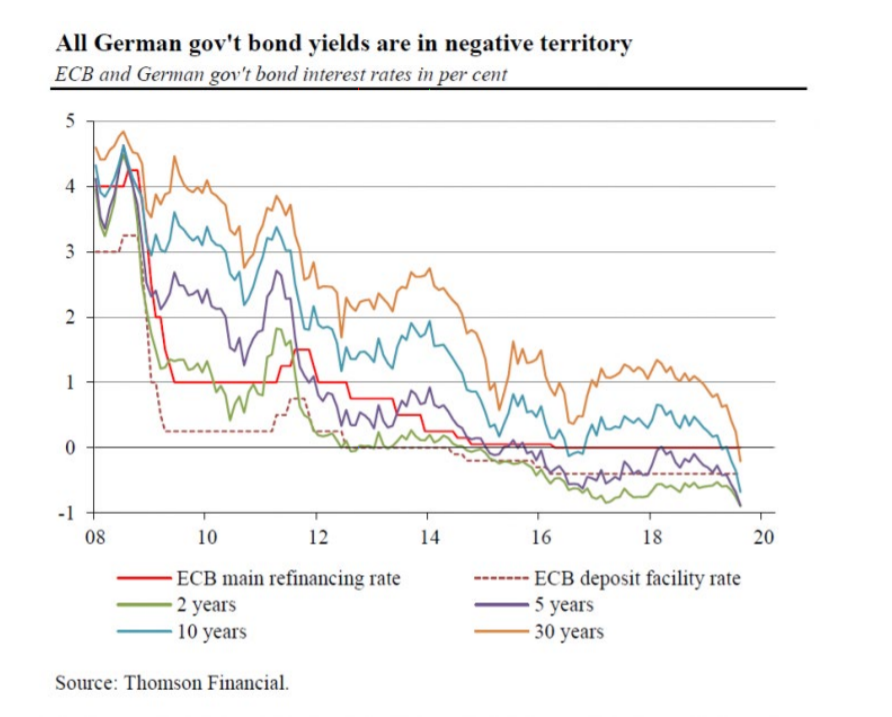 German government bond yields are in negative territory