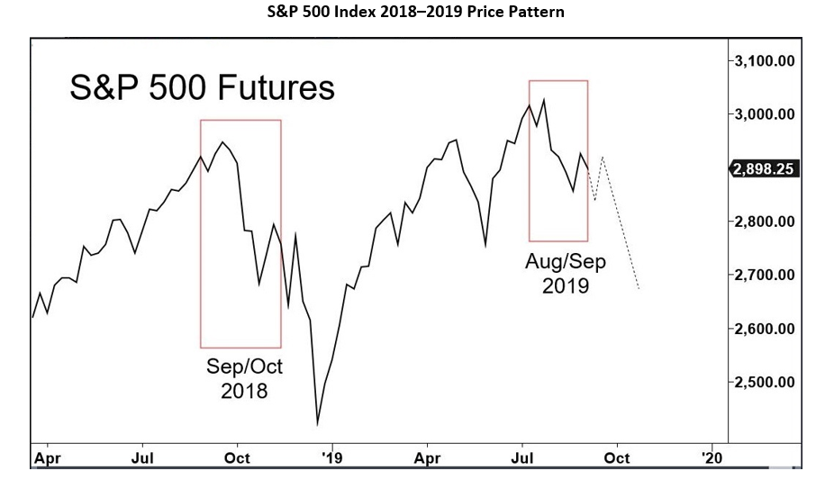S&P 500 Index Price Chart