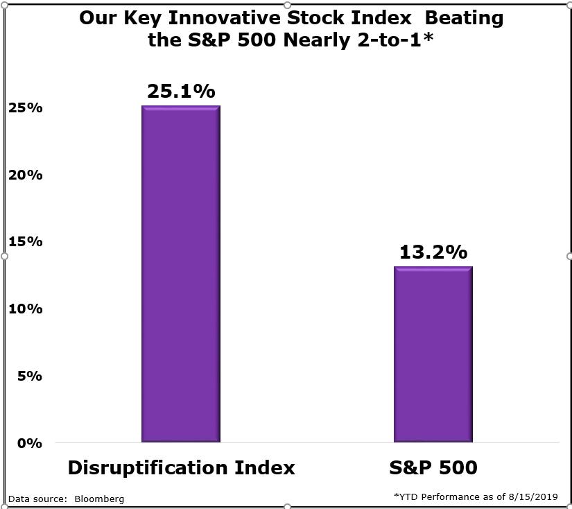 Bold Profits Chosen Index Beating S&P500