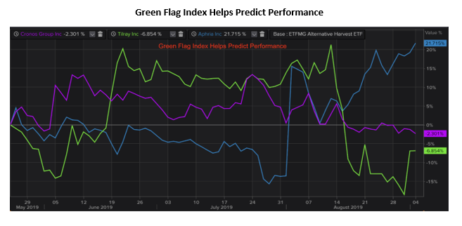 green flag index predicts performance