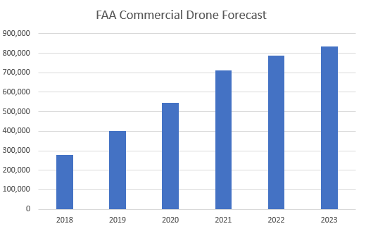 FAA Commercial Drone Forecast