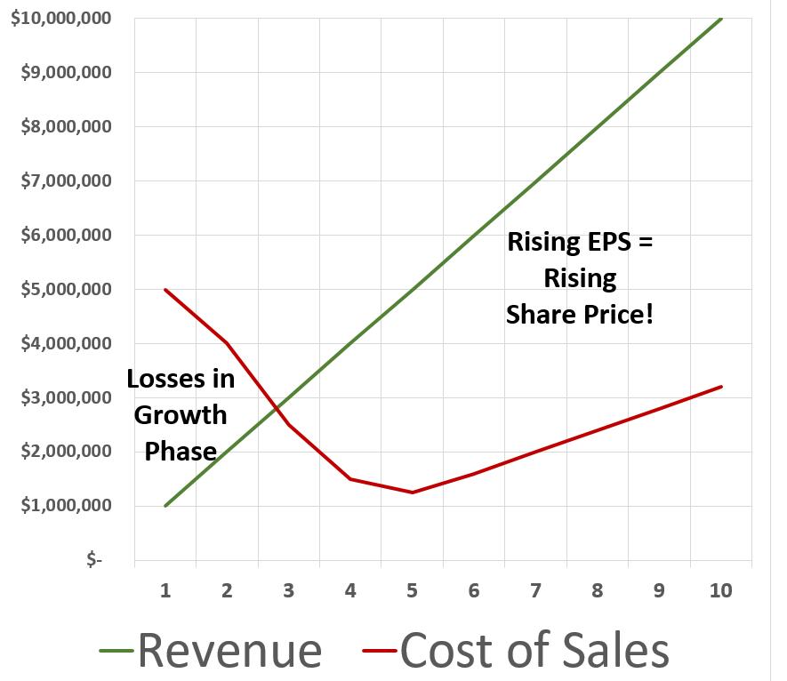 revenue versus cost of sales