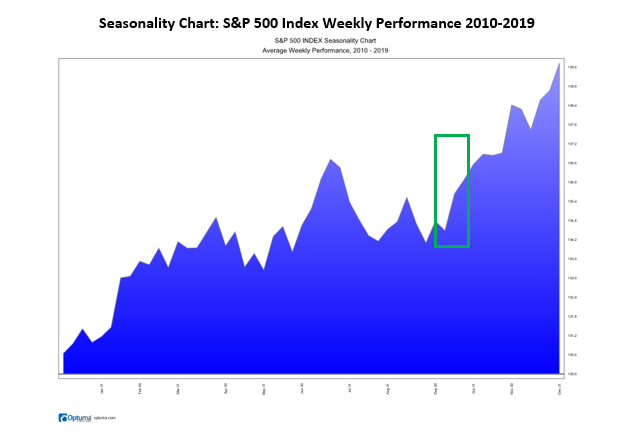 S&P 500 index weekly performance 2010 - 2019