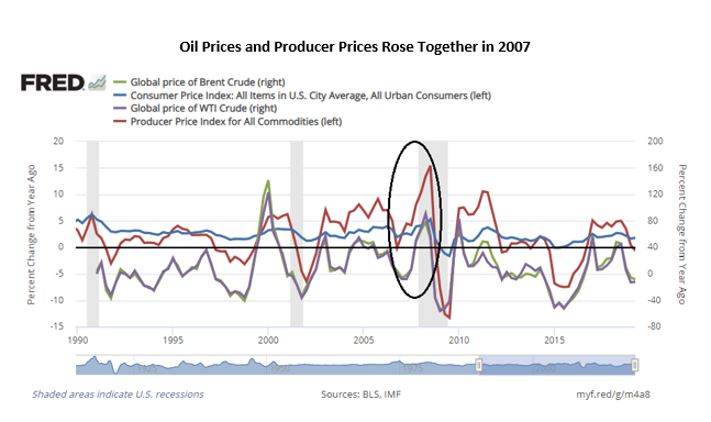 oil prices and producers prices rose together in 2007