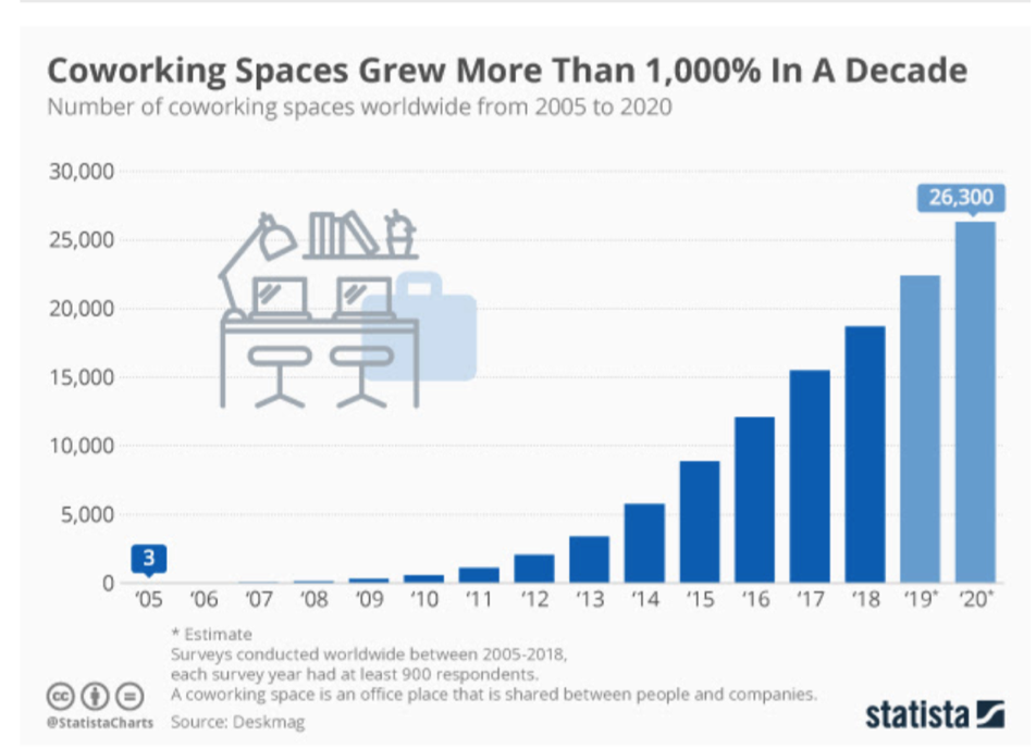 coworking spaces statistics, growing more than 1000% in a decade