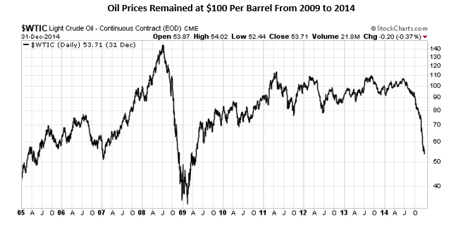 chart: oil prices remained at $100 per barrel from 2009 to 2014