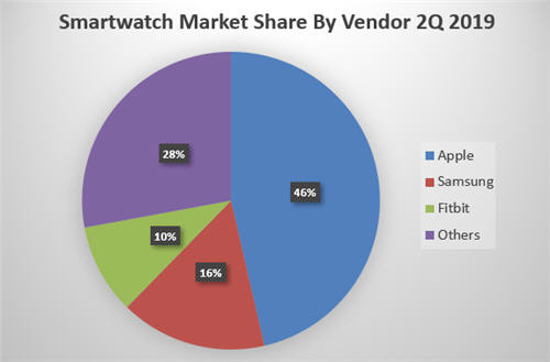 Smartwatch Market Share by Vendor: Apple, Samsung, Fitbit