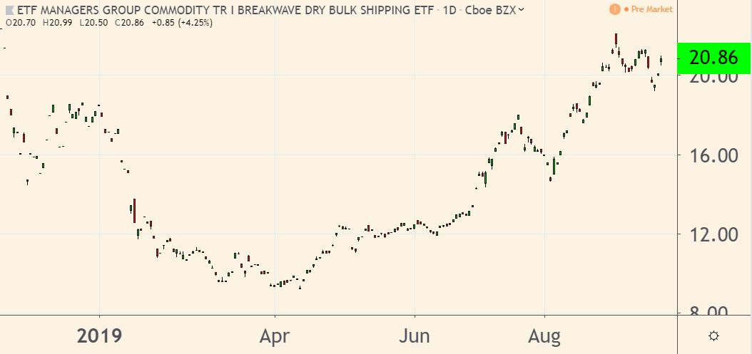 BDRY bulk shipping ETF