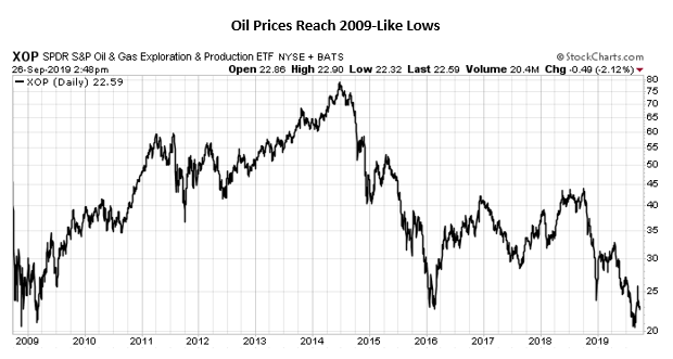 Oil prices reach 2009-like lows