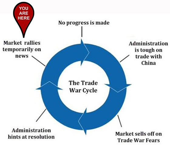 The Trade War Cycle: You Are Here