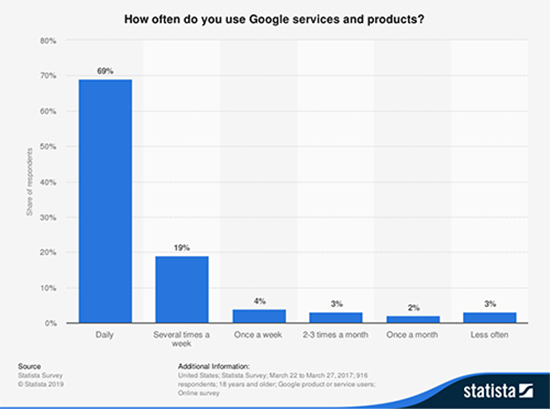 How Often do you use Google services and products?