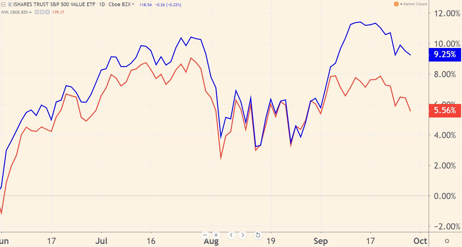 ETF S&P 500
