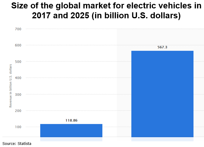 size of electric vehicle market in the US