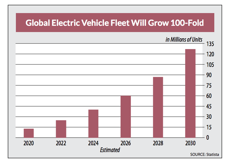 global electric vehicle fleet estimated growth 2020 to 2030