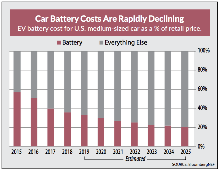 car battery costs declining 2015 to 2025