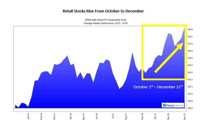 retail stock rise from October to December