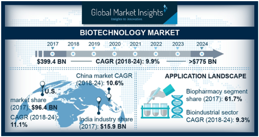 Biotech Stock and market