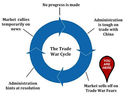 Great Stuff's Trade War Cycle - You are here.