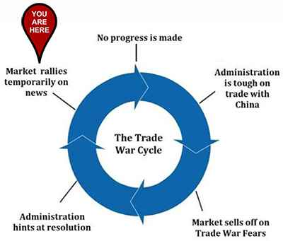 The Great Stuff Trade War Cycle chart