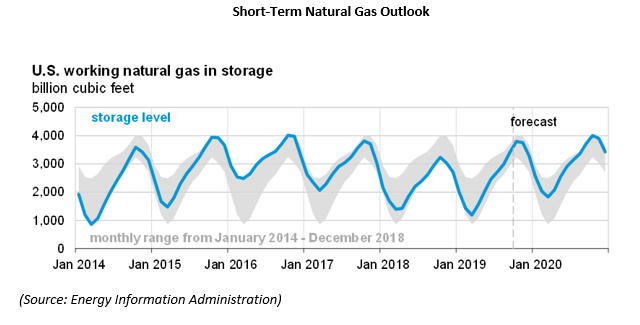 short term natural gas outlook