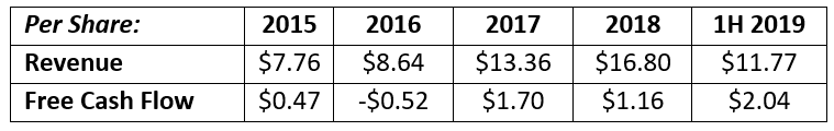 Brookfield revenue and free cash flow comparison