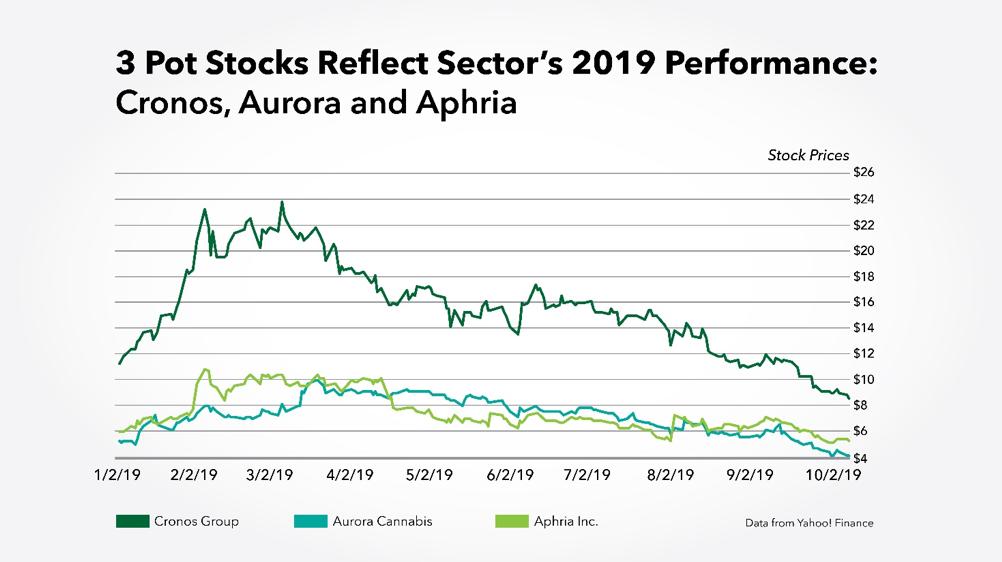 Cronos, Aurora and Aphria pot stock performance 2019