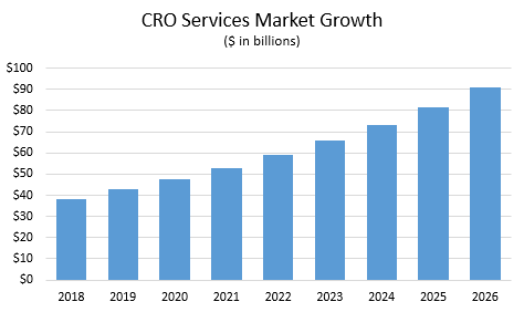 CRO services market growth