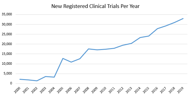 new registered clinical trials per year