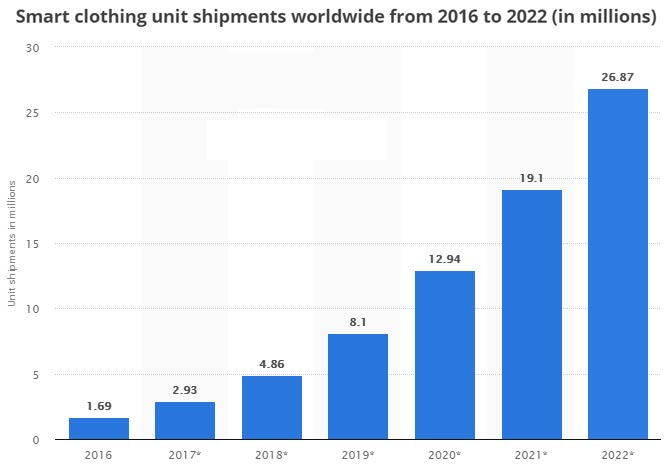 snart clothing unit shipments worldwide from 2016 to 2022