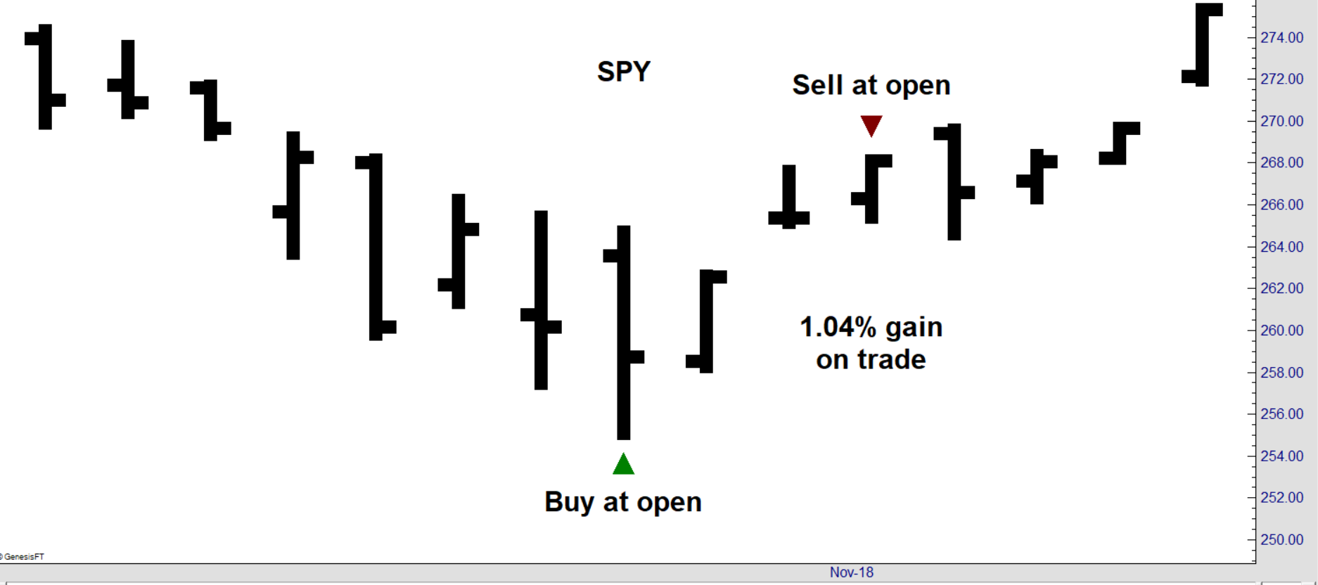 SPY Earnings Chart