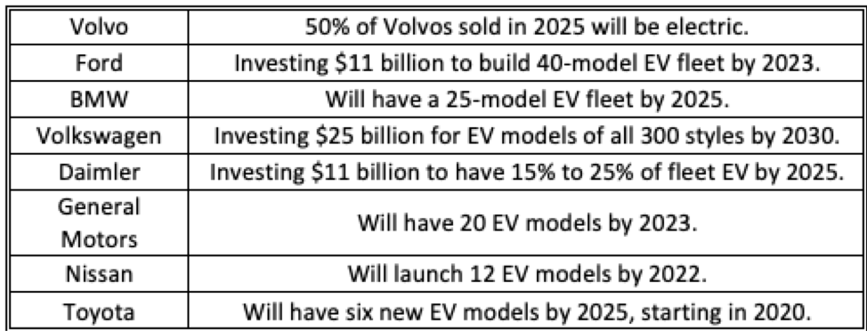 Comparison of car companies switching to E.V.