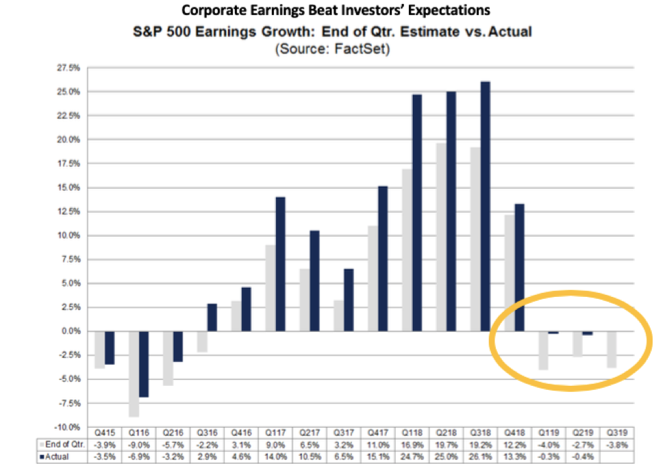S&P 500 earnings growth is up!