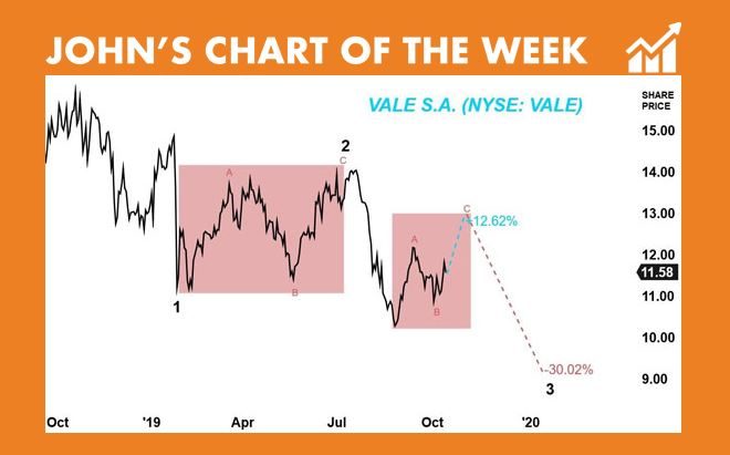 VALE S.A. stock chart - John's Chart Of The Week