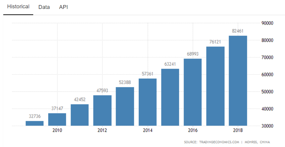 China's wage gap growth 2010 - 2018