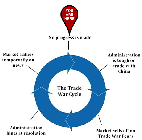 The Trade War Cycle 2019