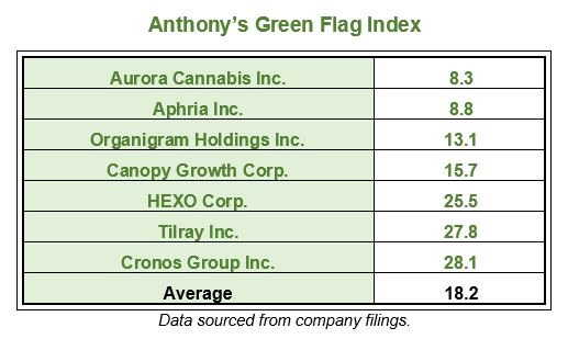 Anthony Planas - Green Flag Marijuana Stock Index