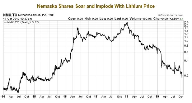 Nemaska shares soar and implode with lithium price