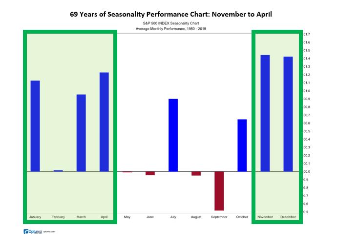 69 years of seasonality performance chart: November to April