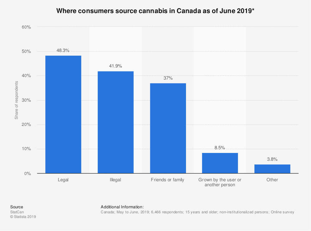 According to a survey of 6,466 Canadian respondents, 41.9% still get their cannabis fix from illegal suppliers.