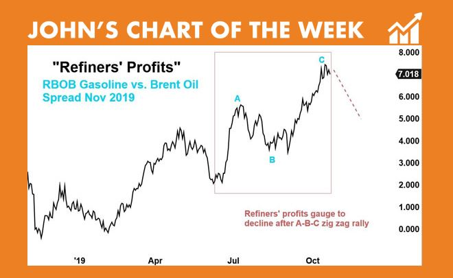 RBOB gasoline vs. Brent Oil - Johns Chart of the Week