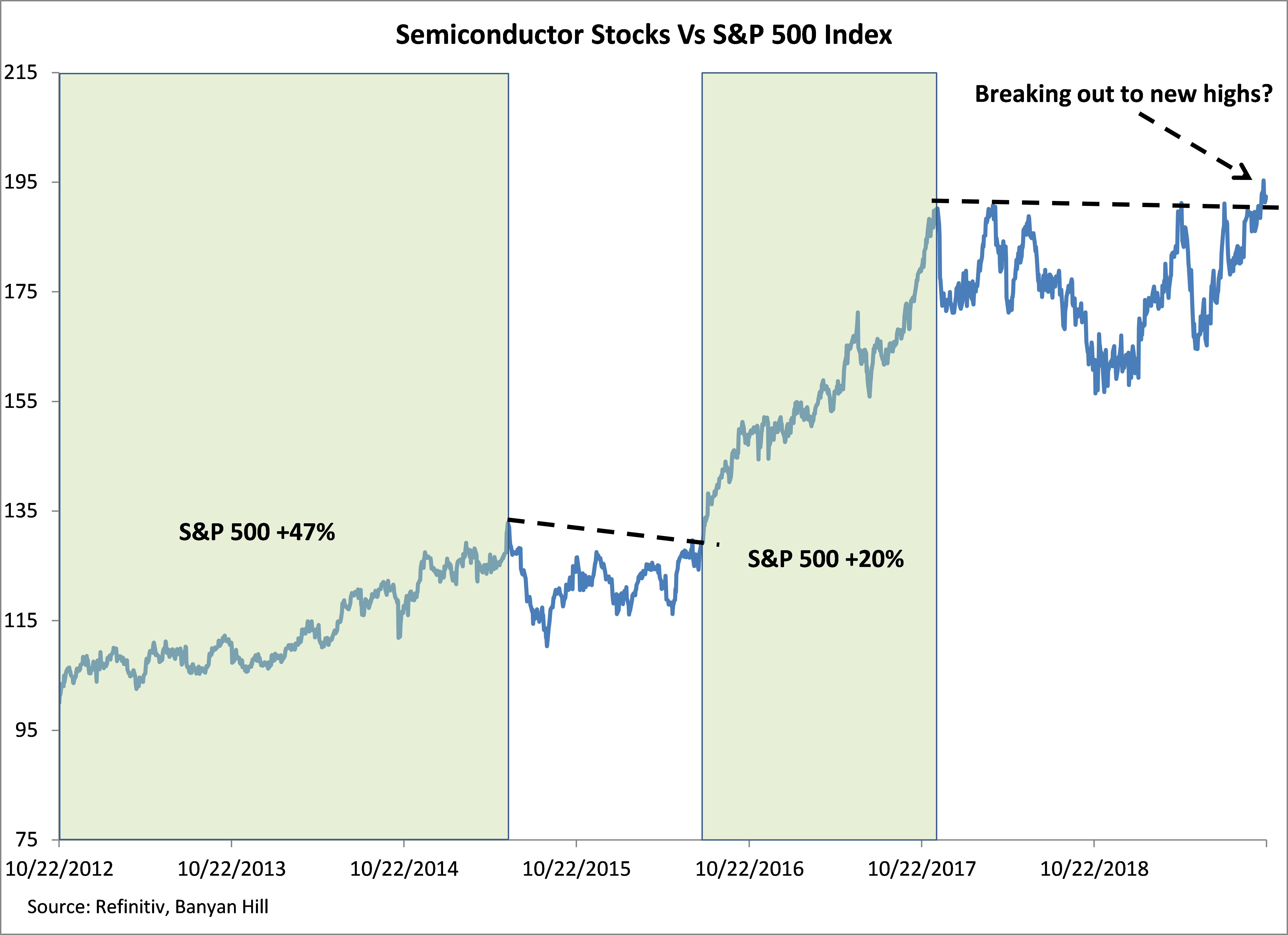 Not only does this chart suggest we might avoid a recession, it also hints that stocks may be in the early stages of a new bull market.