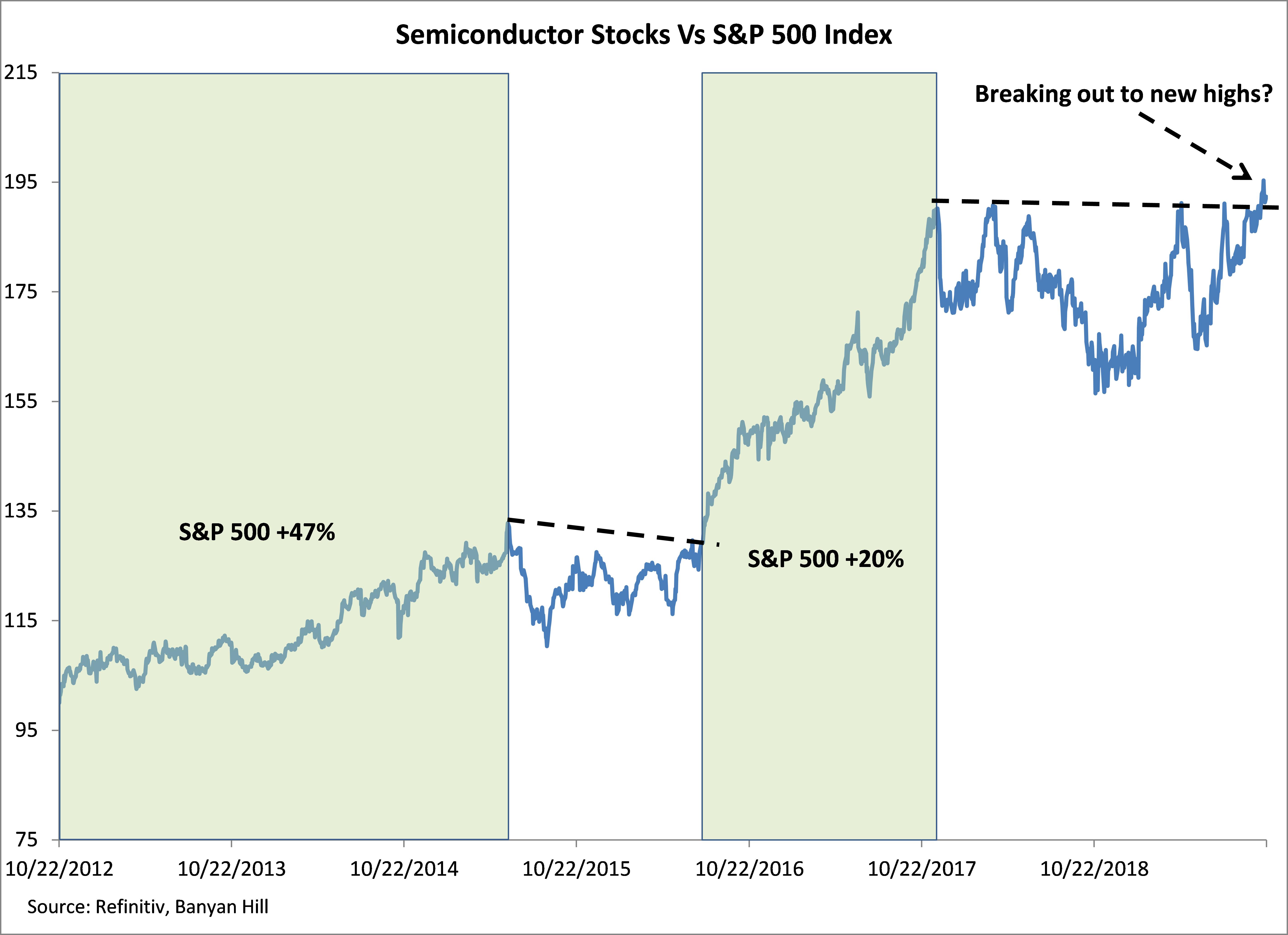 semiconductor stocks versus S&P 500 Index