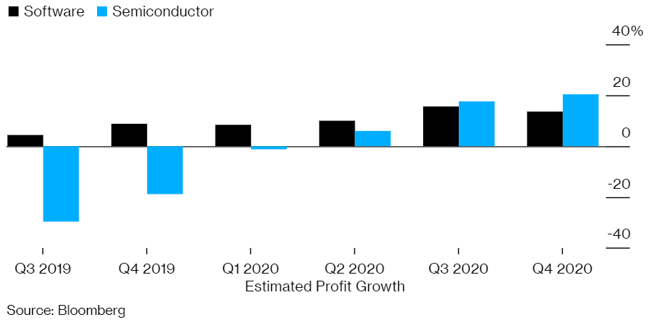 Many investors are only beginning to wake up to the opportunity presented by semiconductors. Although semiconductor stock prices have begun to rise, they haven't yet taken off.