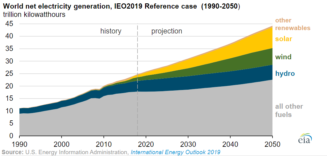 world net electricity generation, IEO2019 Reference case 1990-2050