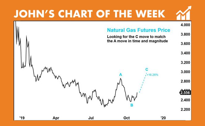 Natrual Gas futures price - John's Chart of the Week
