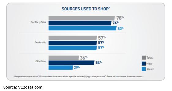 how people shop online distribution