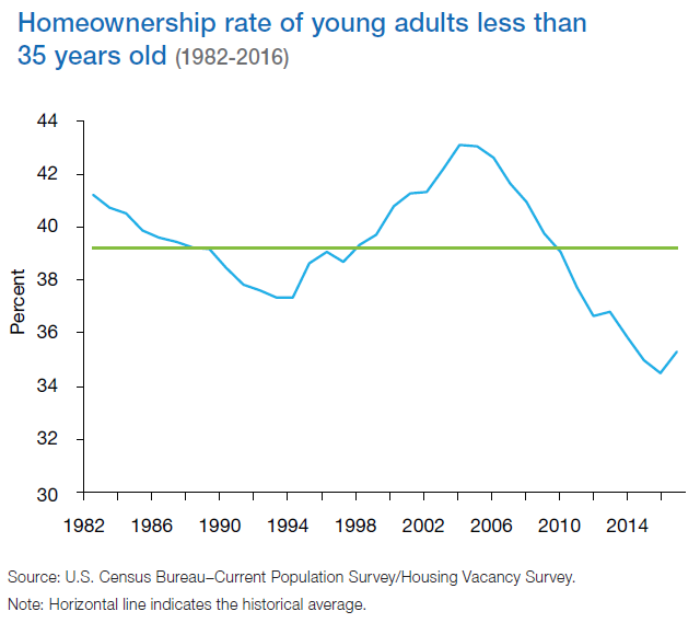 home ownership rate of young adults less than 35 years old