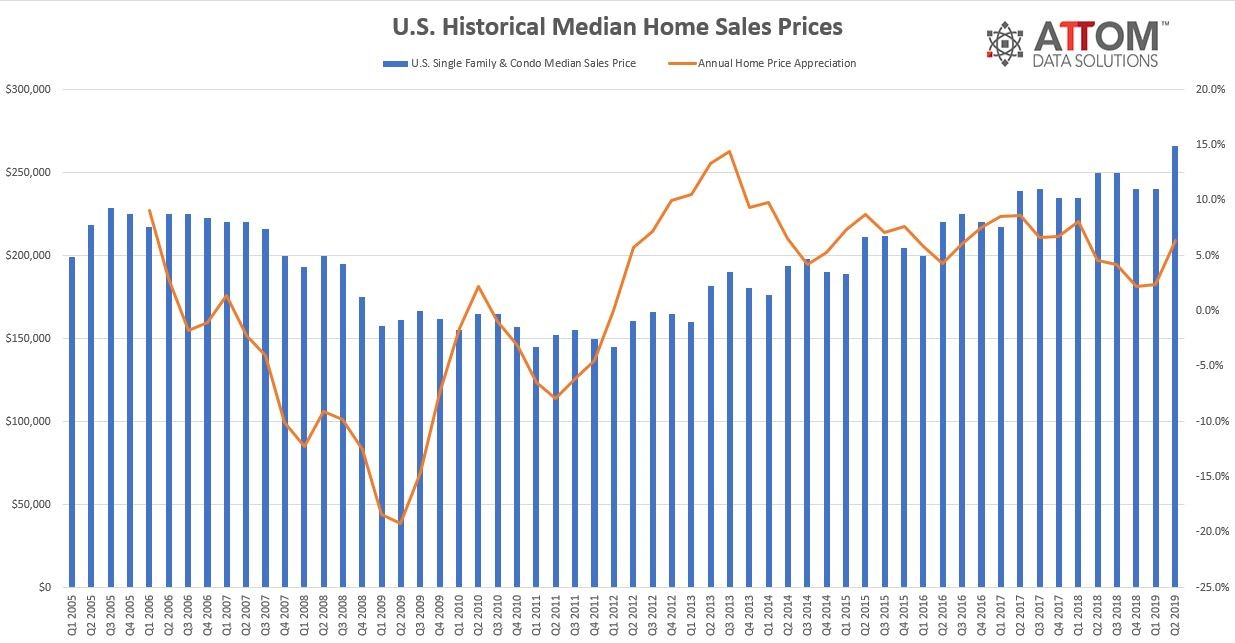 U.S. Historical Median Home Sales Prices